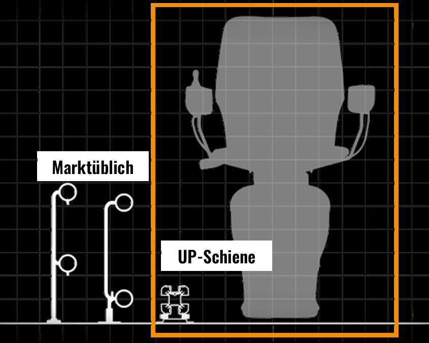 Dieses Bild zeigt eine schematische Darstellung des UP-Treppenlift und Schienenquerschnitt. Rubrik Treppenlift/Treppenlift kaufen/Treppenlift mieten/Kosten Treppenlift/Preise Treppenlift/Föderung Treppenlift